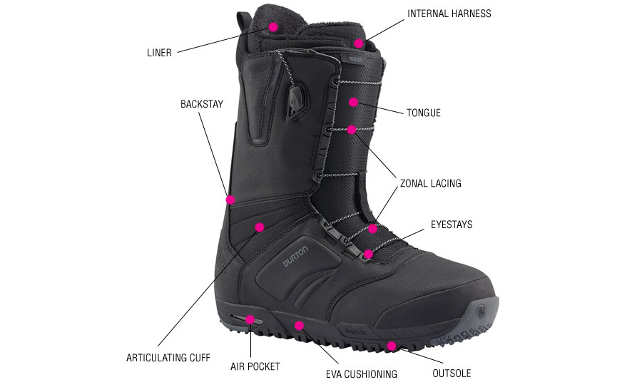 Snowboard boot anatomy guide
