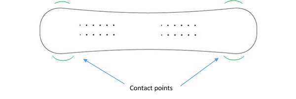 Snowboard Contact Points